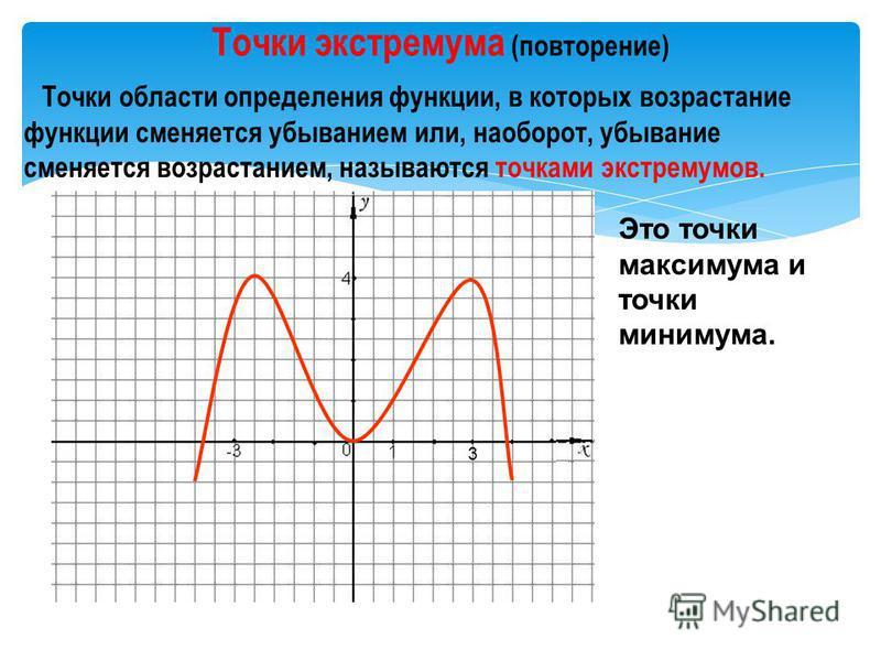 Критические точки функции Точки экстремумов Алгебра-10