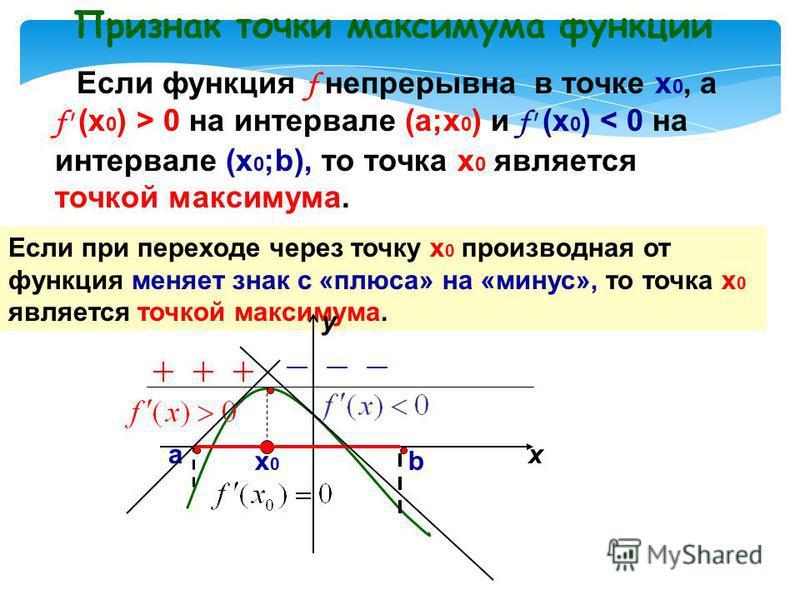 Теорема Ферма Если точка х 0 является точкой экстремума функции f и в этой точке существует производная f', то она равна нулю: f' (х 0 ) = 0. Среди критических точек есть точки экстремума Необходимое условие экстремума Но, если f' (х 0 ) = 0, то необ