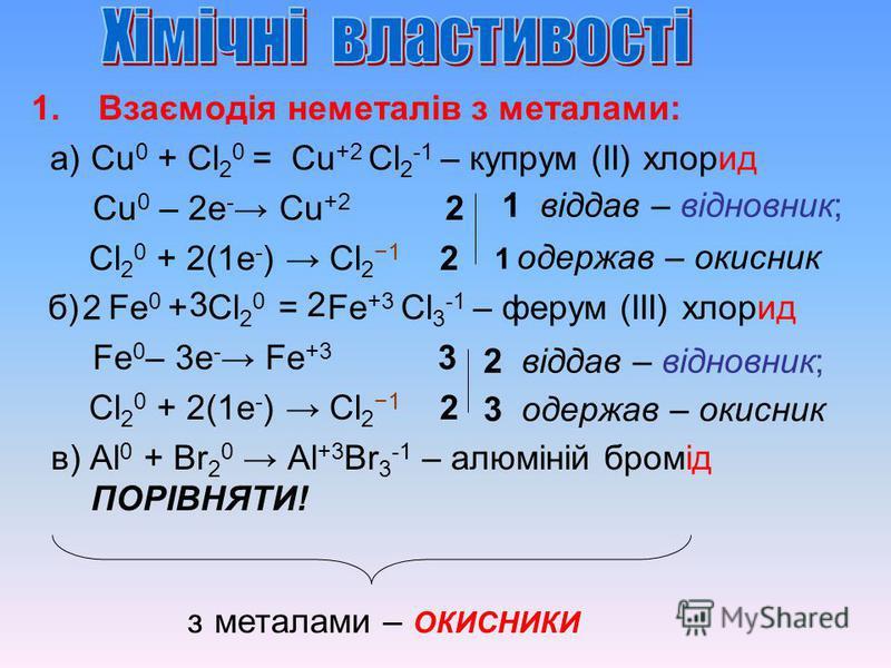 1. Взаємодія неметалів з металами: а) Сu 0 + Cl 2 0 = Сu +2 Cl 2 -1 – купрум (ІІ) хлорид Сu 0 – 2e - Сu +2 2 Cl 2 0 + 2(1e - ) Cl 2 1 2 б) Fe 0 + Cl 2 0 = Fe +3 Cl 3 -1 – ферум (ІІІ) хлорид Fe 0 – 3e - Fe +3 3 Cl 2 0 + 2(1e - ) Cl 2 1 2 в) Al 0 + Br