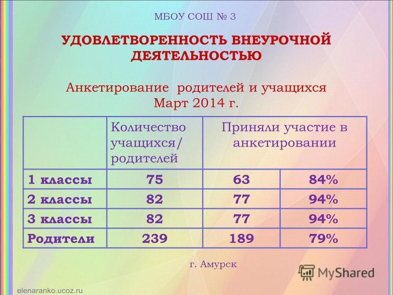 УДОВЛЕТВОРЕННОСТЬ ВНЕУРОЧНОЙ ДЕЯТЕЛЬНОСТЬЮ Анкетирование родителей и учащихся Март 2014 г. Количество учащихся/ родителей Приняли участие в анкетировании 1 классы 756384% 2 классы 827794% 3 классы 827794% Родители 23918979% МБОУ СОШ 3 г. Амурск
