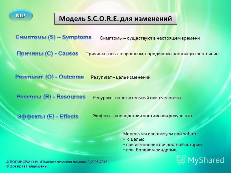 Модель S.C.O.R.E. для изменений Модель мы используем при работе: с целью при изменение личностной истории при болевом синдроме Симптомы – существуют в настоящем времени Причины - опыт в прошлом, породившее настоящее состояние Эффект – последствия дос