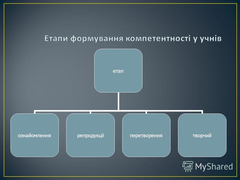 етап ознайомленнярепродукціїперетвореннятворчий
