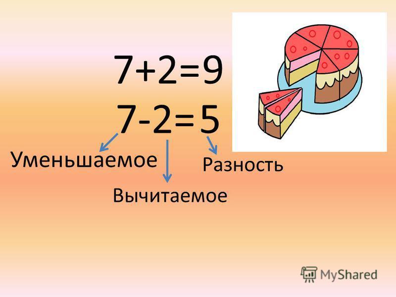 7+2=9 7-2=5 Уменьшаемое Вычитаемое Разность