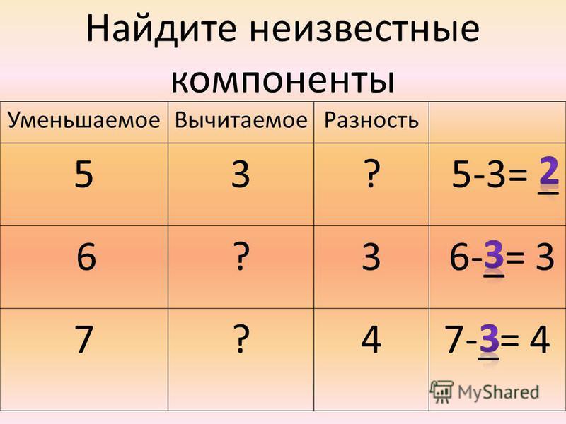 Уменьшаемое ВычитаемоеРазность 53? 5-3= _ 6?3 6-_= 3 7?47-_= 4 Найдите неизвестные компоненты