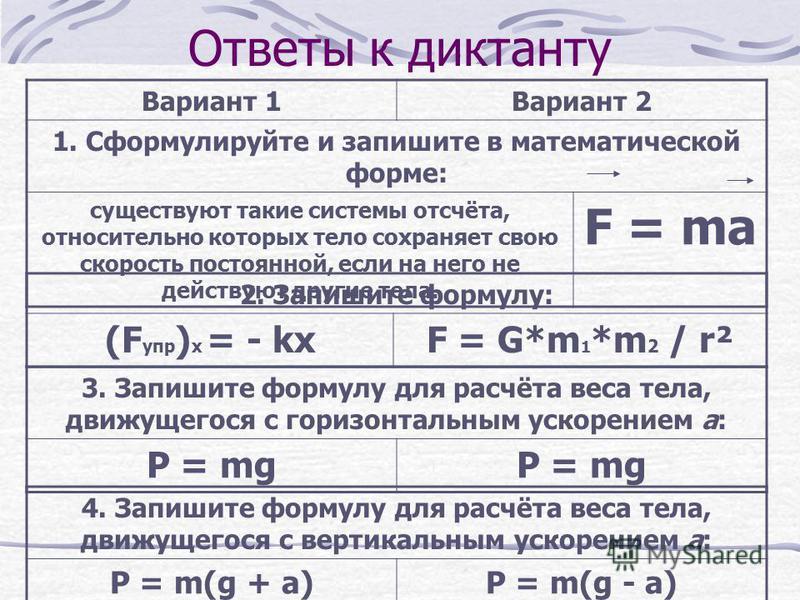 Ответы к диктанту Вариант 1Вариант 2 1. Сформулируйте и запишите в математической форме: существуют такие системы отсчёта, относительно которых тело сохраняет свою скорость постоянной, если на него не действуют другие тела. F = ma 2. Запишите формулу