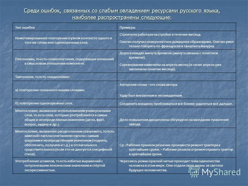 Среди ошибок, связанных со слабым овладением ресурсами русского языка, наиболее распространены следующие: Тип ошибки Примеры Немотивированное повторение в узком контексте одного и того же слова или однокоренных слов. Строители работали на стройке в т