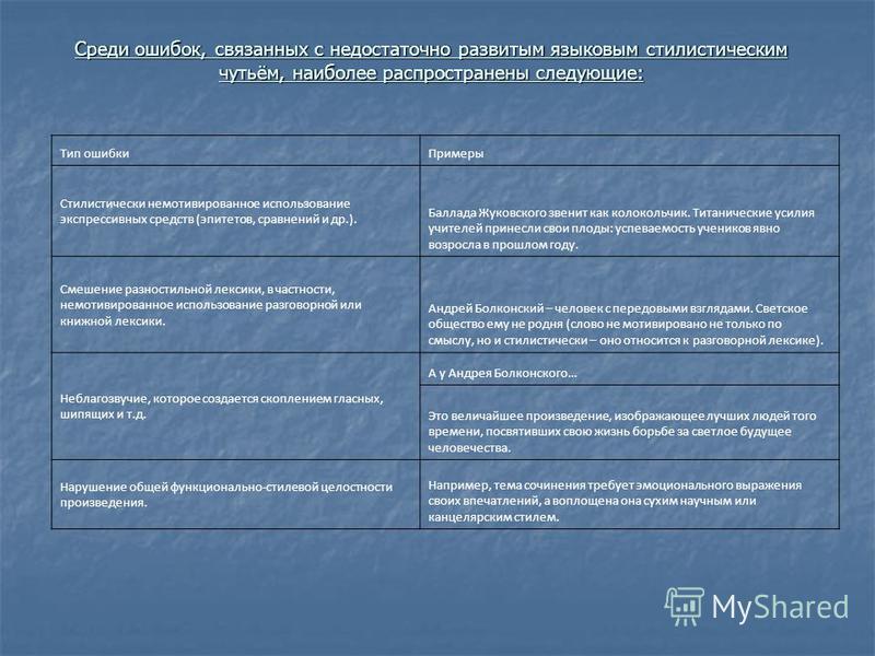 Среди ошибок, связанных с недостаточно развитым языковым стилистическим чутьём, наиболее распространены следующие: Тип ошибки Примеры Стилистически немотивированное использование экспрессивных средств (эпитетов, сравнений и др.). Баллада Жуковского з