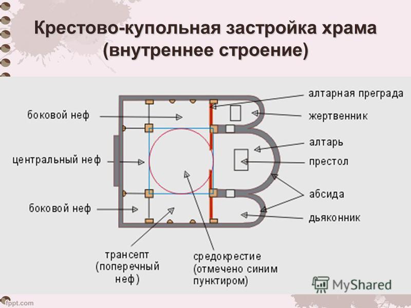 Крестово-купольная застройка храма (внутреннее строение)