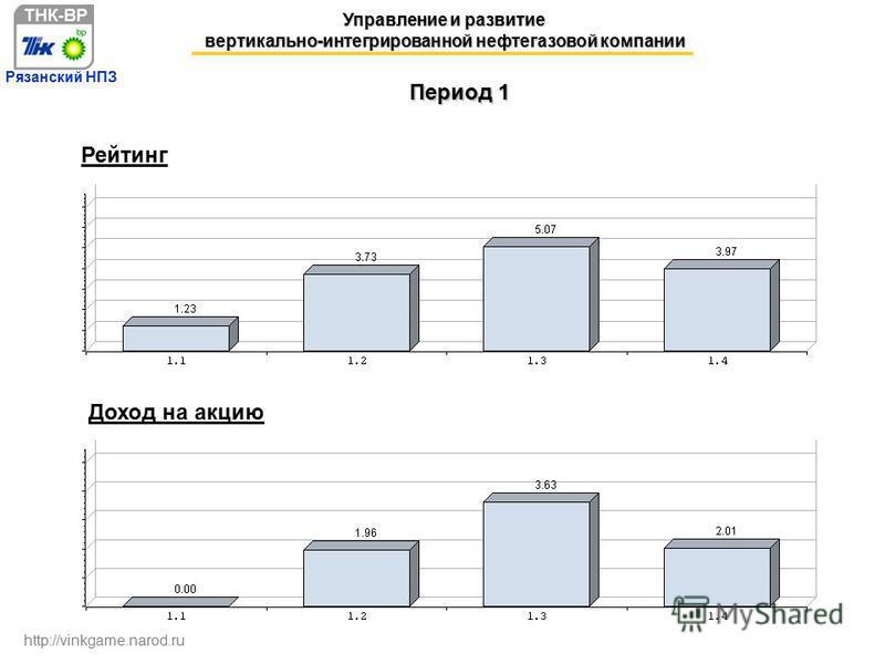 22.11.2006 г. Управление и развитие вертикально-интегрированной нефтегазовой компании http://vinkgame.narod.ru Рязанский НПЗ Период 1 Рейтинг Доход на акцию