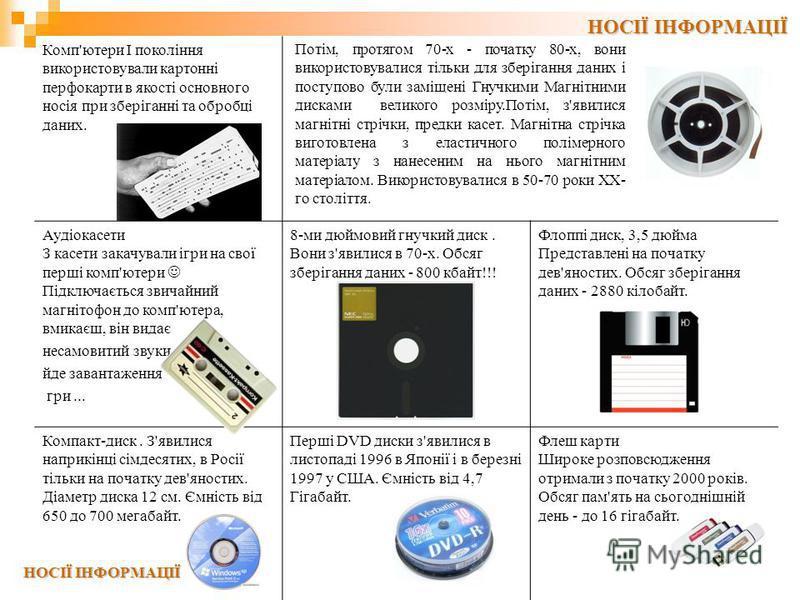 Комп'ютери I покоління використовували картонні перфокарти в якості основного носія при зберіганні та обробці даних. Аудіокасети З касети закачували ігри на свої перші комп'ютери Підключається звичайний магнітофон до комп'ютера, вмикаєш, він видає не
