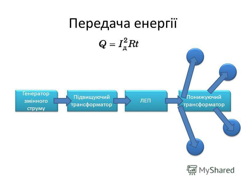 Передача енергії Генератор змінного струму Підвищуючий трансформатор ЛЕП Понижуючий трансформатор