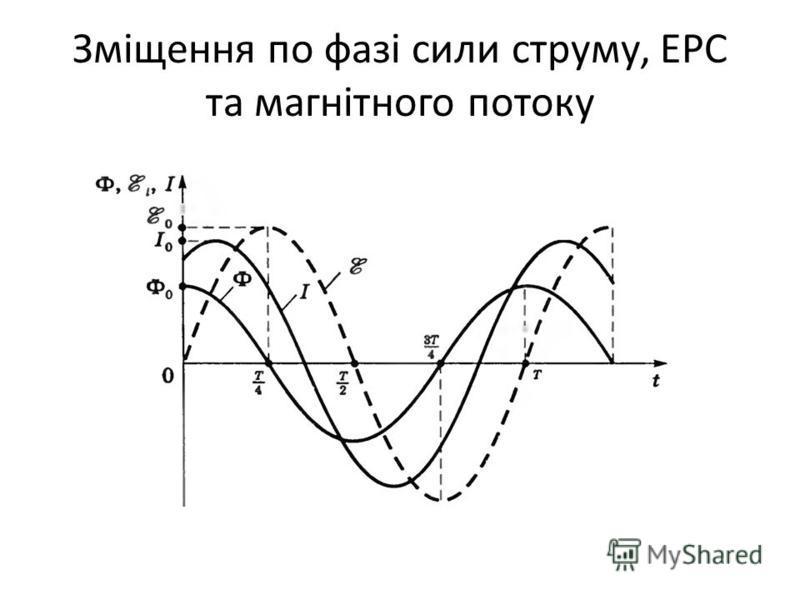 Зміщення по фазі сили струму, ЕРС та магнітного потоку