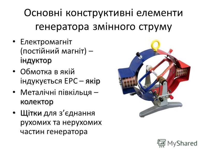 Основні конструктивні елементи генератора змінного струму індуктор Електромагніт (постійний магніт) – індуктор якір Обмотка в якій індукується ЕРС – якір колектор Металічні півкільця – колектор Щітки Щітки для зєднання рухомих та нерухомих частин ген