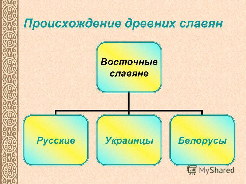 Происхождение древних славян Восточные славяне Русские УкраинцыБелорусы