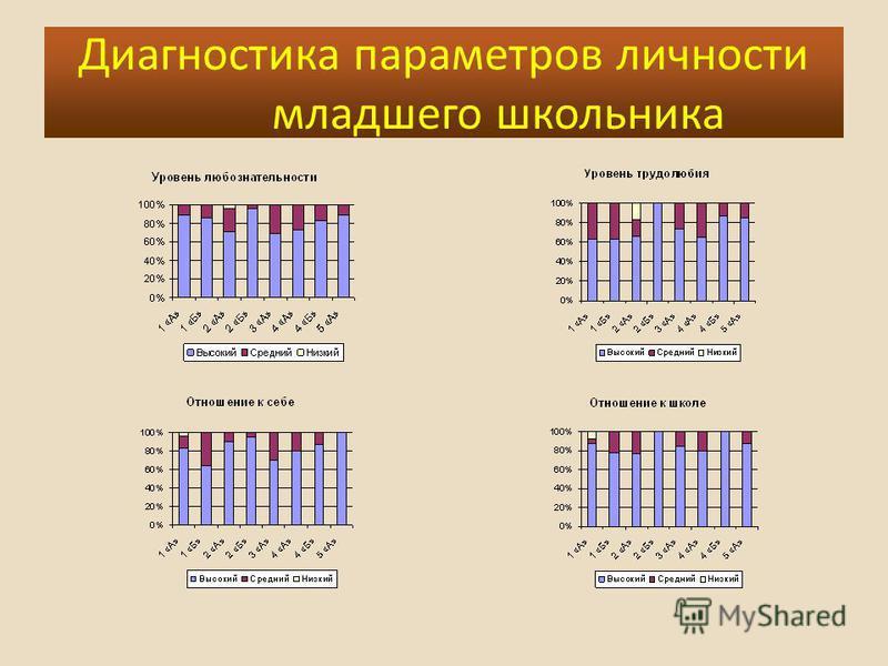 Диагностика параметров личности младшего школьника