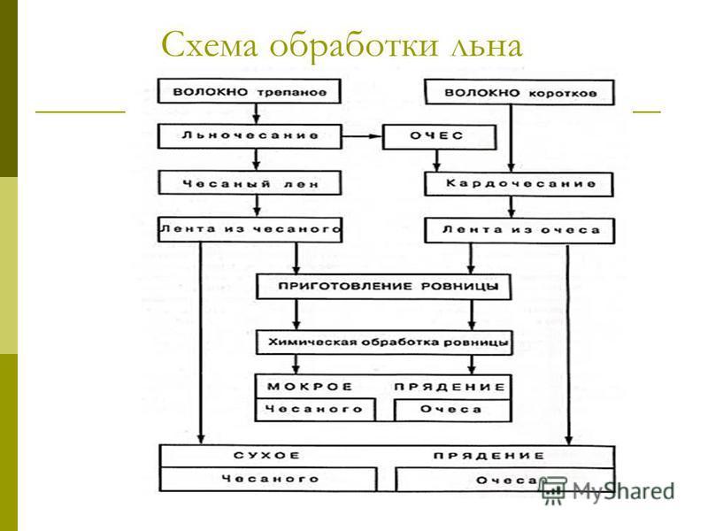 Схема обработки льна