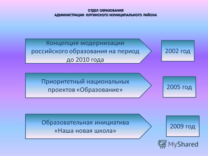 ОТДЕЛ ОБРАЗОВАНИЯ АДМИНИСТРАЦИИ ЮРГИНСКОГО МУНИЦИПАЛЬНОГО РАЙОНА Концепция модернизации российского образования на период до 2010 года Приоритетный национальных проектов «Образование» Образовательная инициатива «Наша новая школа» 2002 год 2005 год 20