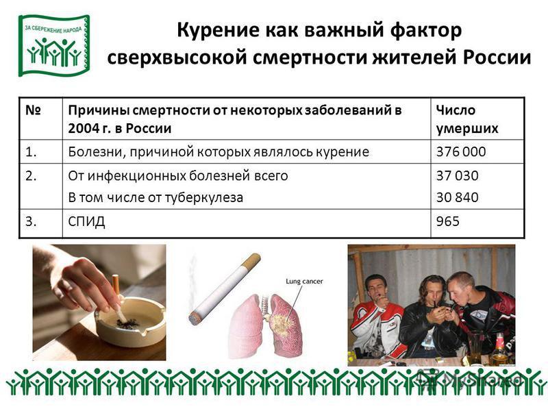 Курение как важный фактор сверхвысокой смертности жителей России Причины смертности от некоторых заболеваний в 2004 г. в России Число умерших 1.Болезни, причиной которых являлось курение 376 000 2. От инфекционных болезней всего В том числе от туберк
