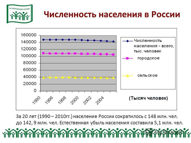 Численность населения в России За 20 лет (1990 – 2010 гг.) население России сократилось с 148 млн. чел. до 142, 9 млн. чел. Естественная убыль населения составила 5,1 млн. чел. (Тысяч человек)