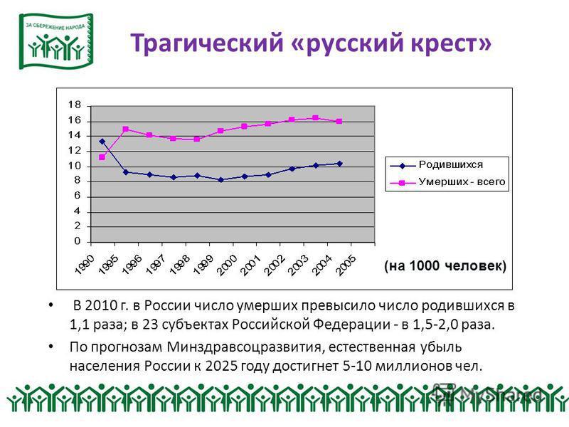 Трагический «русский крест» В 2010 г. в России число умерших превысило число родившихся в 1,1 раза; в 23 субъектах Российской Федерации - в 1,5-2,0 раза. По прогнозам Минздравсоцразвития, естественная убыль населения России к 2025 году достигнет 5-10