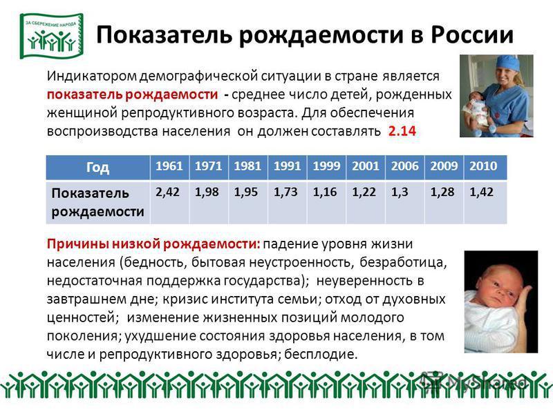 Показатель рождаемости в России Индикатором демографической ситуации в стране является показатель рождаемости - среднее число детей, рожденных женщиной репродуктивного возраста. Для обеспечения воспроизводства населения он должен составлять 2.14 Прич