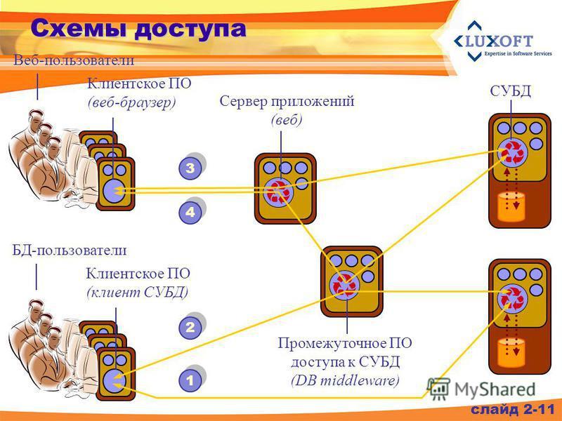 слайд 2-11 Схемы доступа Веб-пользователи СУБД Клиентское ПО (веб-браузер) Промежуточное ПО доступа к СУБД (DB middleware) БД-пользователи Клиентское ПО (клиент СУБД) Сервер приложений (веб) 3 3 4 4 2 2 1 1