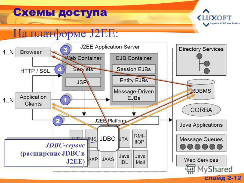 слайд 2-12 Схемы доступа На платформе J2EE: JDBC-сервис (расширение JDBC в J2EE) JDBC-сервис (расширение JDBC в J2EE) JDBC 1 1 2 2 3 3 4 4 Browser 1..N