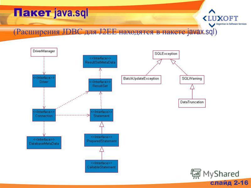 (Расширения JDBC для J2EE находятся в пакете javax.sql ) слайд 2-16 Пакет java.sql