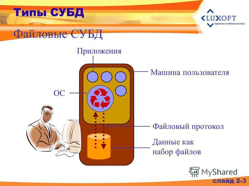Файловые СУБД слайд 2-3 Типы СУБД Приложения ОС Машина пользователя Файловый протокол Данные как набор файлов