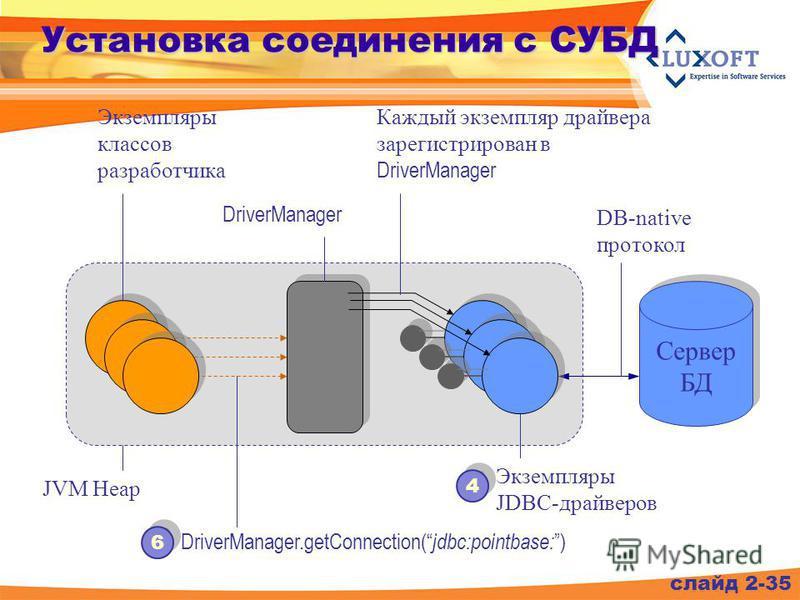 слайд 2-35 Установка соединения с СУБД Сервер БД JVM Heap Экземпляры классов разработчика Экземпляры JDBC-драйверов DriverManager Каждый экземпляр драйвера зарегистрирован в DriverManager DriverManager.getConnection( jdbc:pointbase: ) DB-native прото