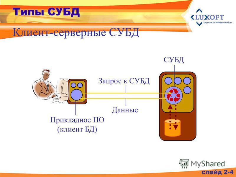 Клиент-серверные СУБД слайд 2-4 Запрос к СУБД Данные Типы СУБД Прикладное ПО (клиент БД) СУБД