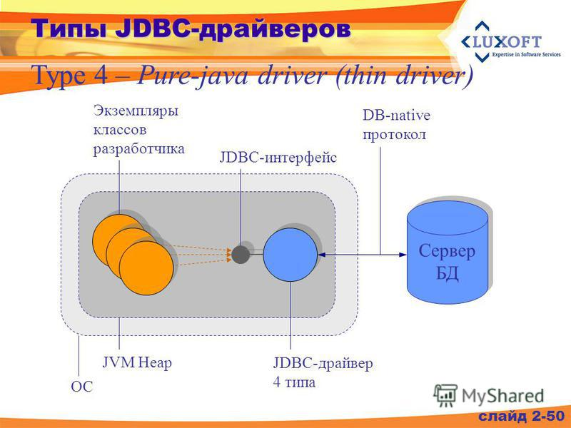 слайд 2-50 Типы JDBC-драйверов Type 4 – Pure-java driver (thin driver) Сервер БД JVM Heap Экземпляры классов разработчика JDBC-интерфейс JDBC-драйвер 4 типа DB-native протокол ОС
