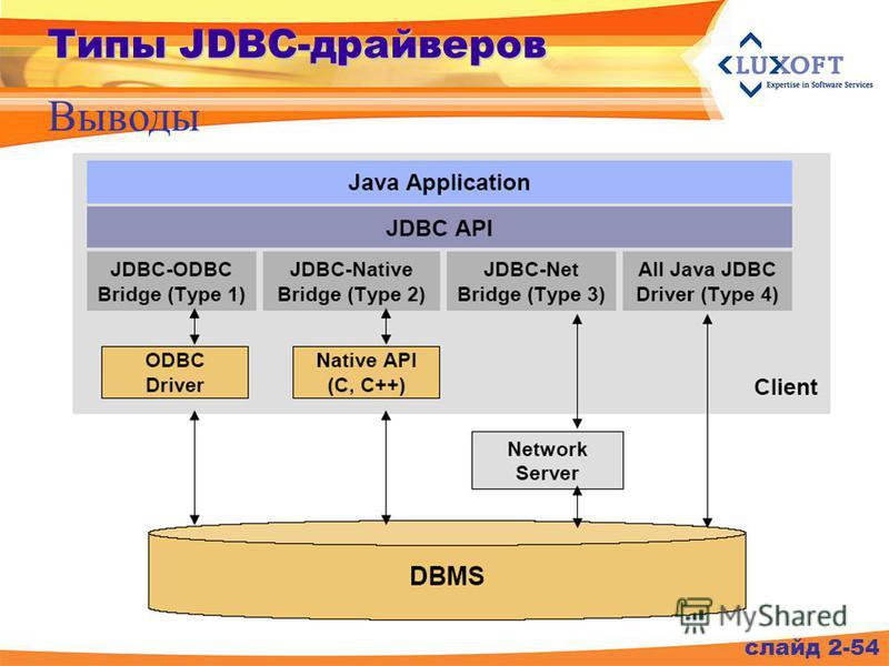 слайд 2-54 Типы JDBC-драйверов Выводы