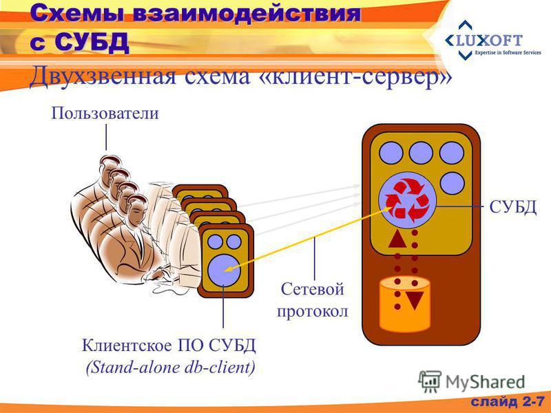 Схемы взаимодействия с СУБД слайд 2-7 Двухзвенная схема «клиент-сервер» Пользователи СУБД Сетевой протокол Клиентское ПО СУБД (Stand-alone db-client)