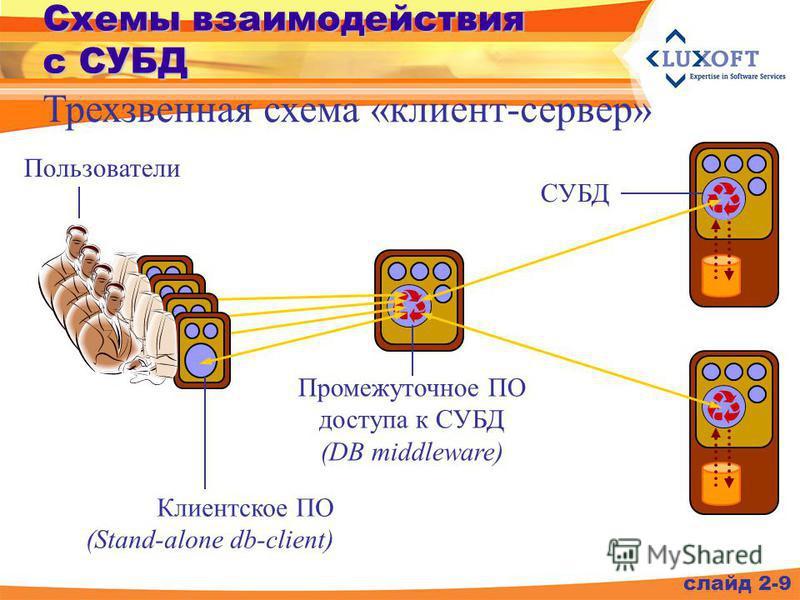 Схемы взаимодействия с СУБД слайд 2-9 Трехзвенная схема «клиент-сервер» Пользователи СУБД Клиентское ПО (Stand-alone db-client) Промежуточное ПО доступа к СУБД (DB middleware)