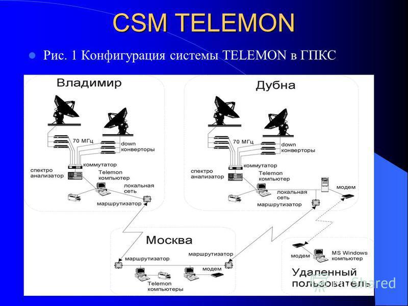 CSM TELEMON Рис. 1 Конфигурация системы TELEMON в ГПКС