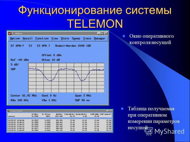 Функционирование системы TELEMON Окно оперативного контроля несущей Таблица получаемая при оперативном измерении параметров несущей