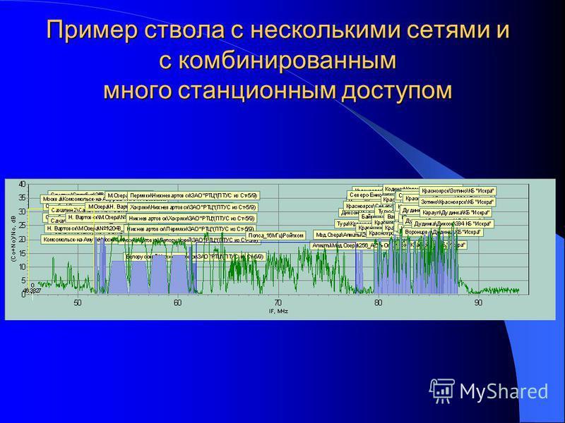 Пример ствола с несколькими сетями и с комбинированным много станционным доступом