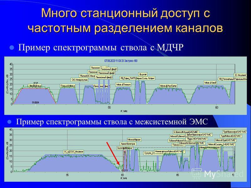 Много станционный доступ с частотным разделением каналов Пример спектрограммы ствола с МДЧР Пример спектрограммы ствола с межсистемной ЭМС
