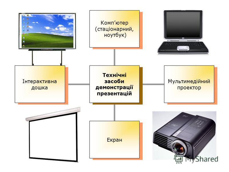 Технічні засоби демонстрації презентацій Компютер (стаціонарний, ноутбук) Мультимедійний проектор Екран Інтерактивна дошка