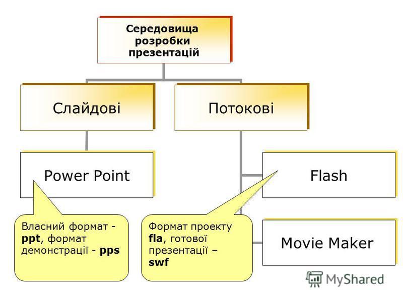 Середовища розробки презентацій Слайдові Power Point Потокові Flash Movie Maker Власний формат - ppt, формат демонстрації - pps Формат проекту fla, готової презентації – swf