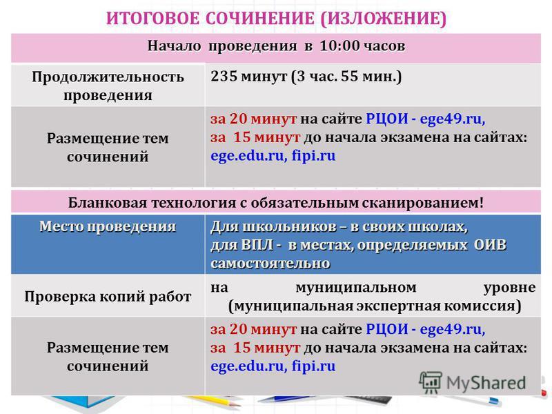 ИТОГОВОЕ СОЧИНЕНИЕ (ИЗЛОЖЕНИЕ) Начало проведения в 10:00 часов Продолжительность проведения 235 минут (3 час. 55 мин.) Размещение тем сочинений за 20 минут на сайте РЦОИ - ege49.ru, за 15 минут до начала экзамена на сайтах: ege.edu.ru, fipi.ru Бланко
