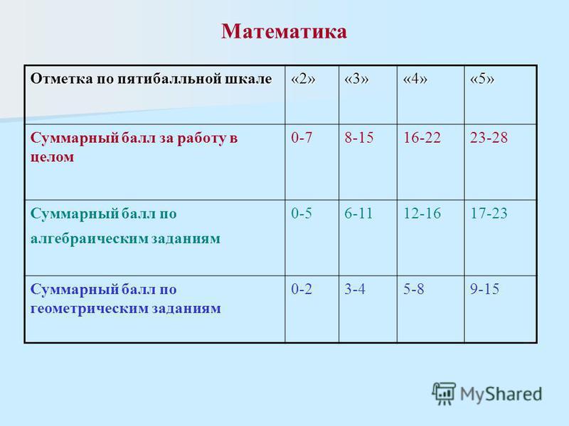 Математика Отметка по пятибалльной шкале «2»«3»«4»«5» Суммарный балл за работу в целом 0-78-1516-2223-28 Суммарный балл по алгебраическим заданиям 0-56-1112-1617-23 Суммарный балл по геометрическим заданиям 0-23-45-89-15