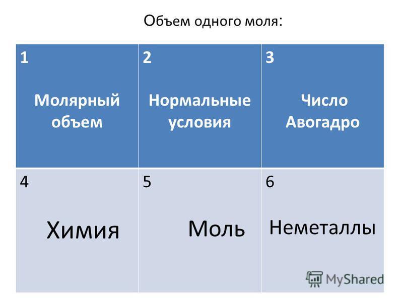 1 Молярный объем 2 Нормальные условия 3 Число Авогадро 4 Химия 5 Моль 6 Неметаллы О бъем одного моля :