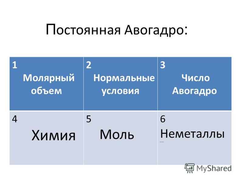 1 Молярный объем 2 Нормальные условия 3 Число Авогадро 4 Химия 5 Моль 6 Неметаллы Неметаллы П остоянная Авогадро :