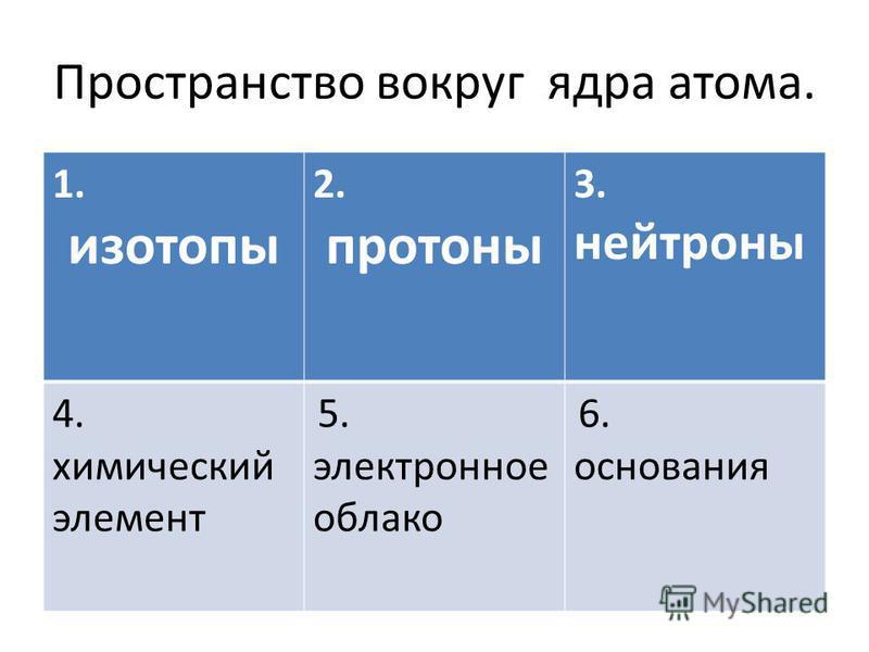 Пространство вокруг ядра атома. 1. изотопы 2. протоны 3. нейтроны 4. химический элемент 5. электронное облако 6. основания
