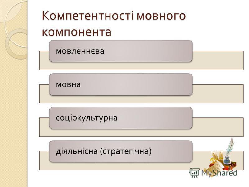 Компетентності мовного компонента мовленнєвамовнасоціокультурна діяльнісна ( стратегічна )