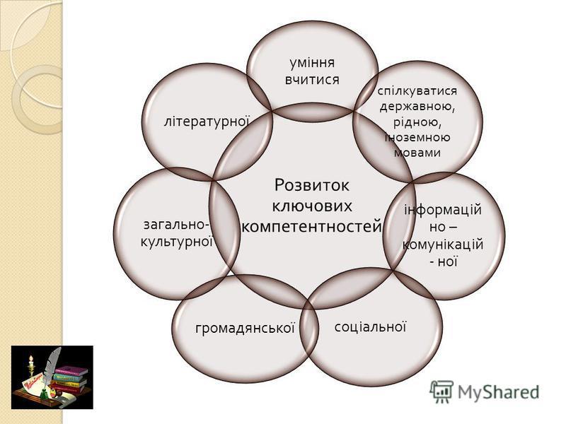 Розвиток ключових компетентностей уміння вчитися спілкуватися державною, рідною, іноземною мовами інформацій но – комунікацій - ної соціальної громадянської загально - культурної літературної