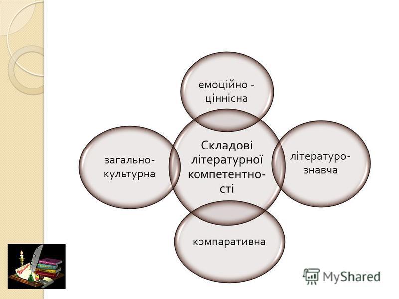 Складові літературної компетентно - сті емоційно - ціннісна літературо - знавча компаративна загально - культурна