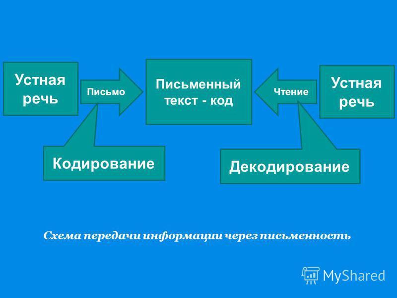 Устная речь Письмо Кодирование Письменный текст - код Устная речь Чтение Декодирование Схема передачи информации через письменность